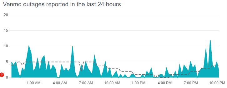 Venmo servers are down